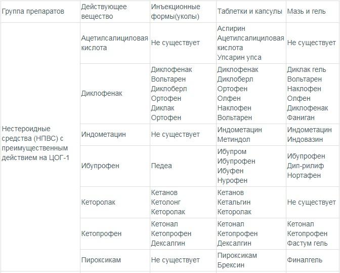 Лучшие противовоспалительные средства для суставов таблица 1