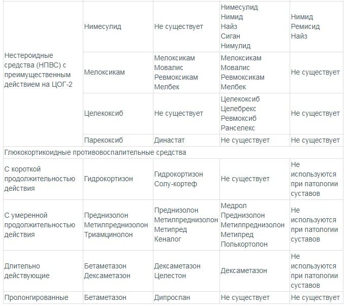 Лучшие противовоспалительные средства для суставов таблица 2